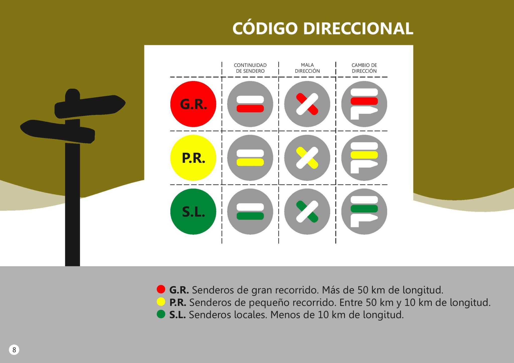 oznakowanie szlaków na Lanzarote